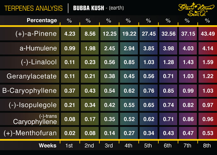 Green House Seed Co    Strains Terpenes Profiles